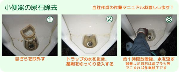 小便器の尿石除去